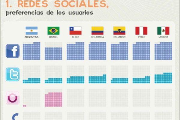¿Cuales son las redes sociales más importantes en latinoamérica?