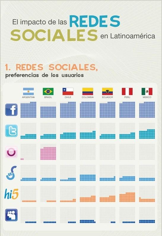 Cuales son las redes sociales más importantes en latinoamérica