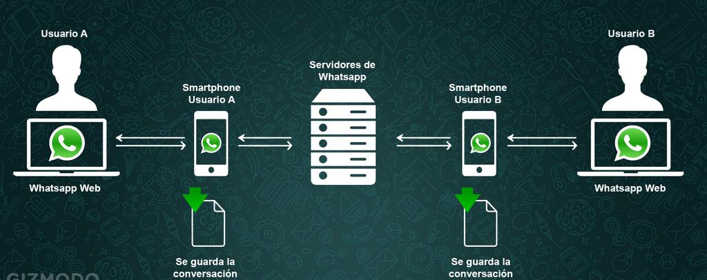 Cómo usar Whatsapp en el ordenador