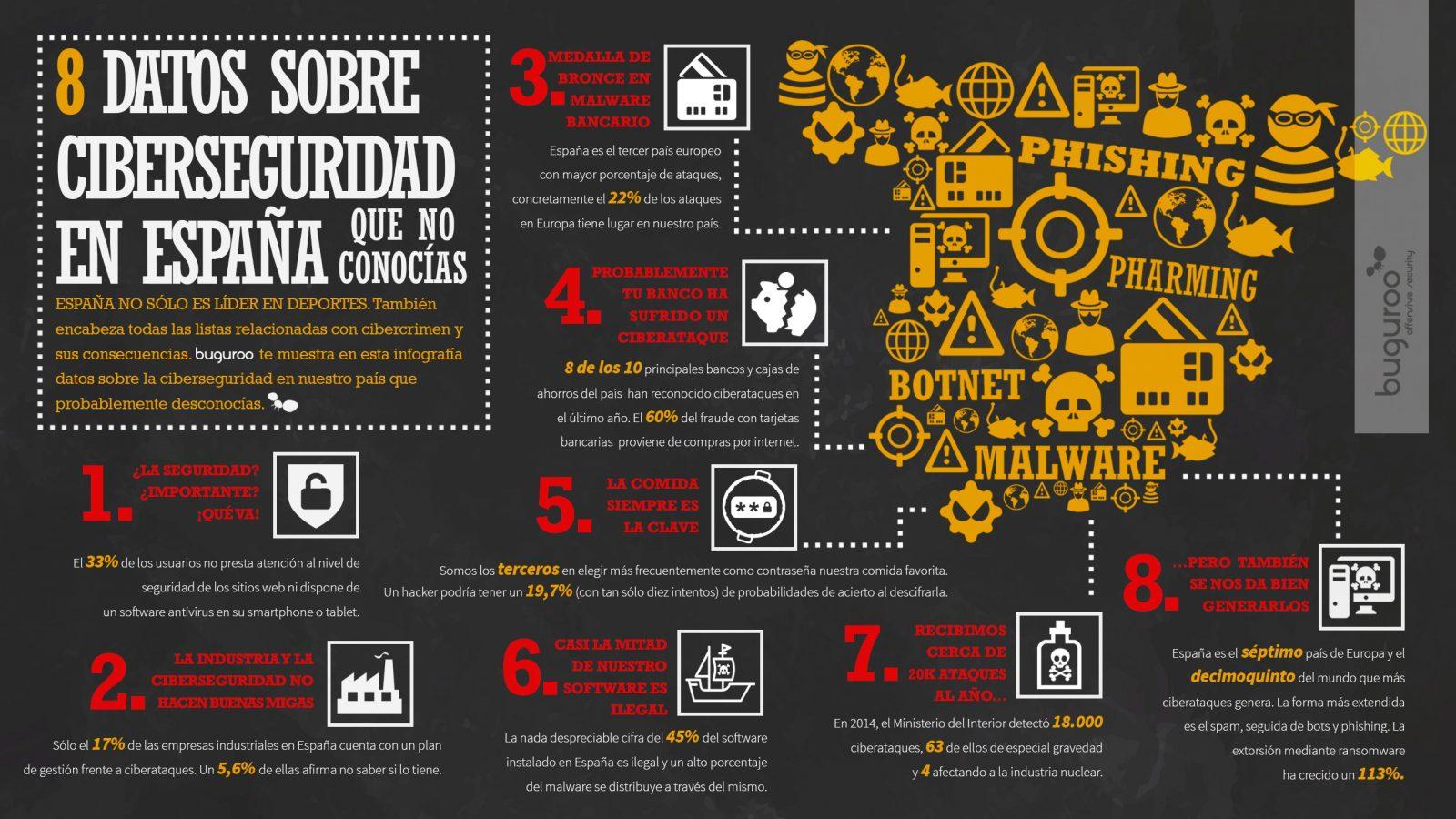 datos ciberseguridad españa
