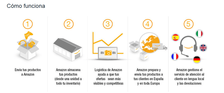 logistica-amazon
